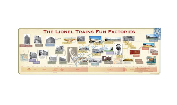 Inside the Lionel Trains Fun Factory Poster