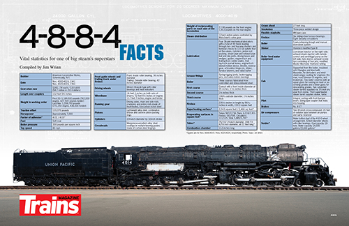 4-8-8-4 Big Boy Facts Poster
